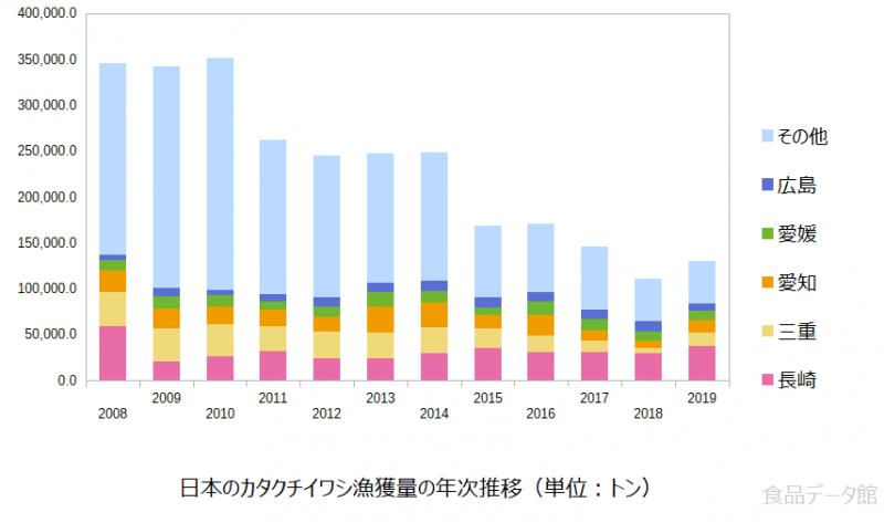 日本のカタクチイワシ漁獲量の推移グラフ2019年まで