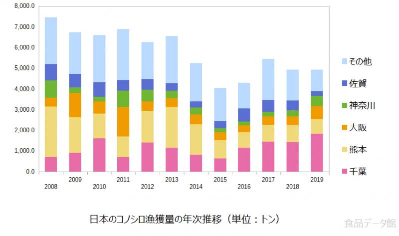 日本のコノシロ漁獲量の推移グラフ2019年まで