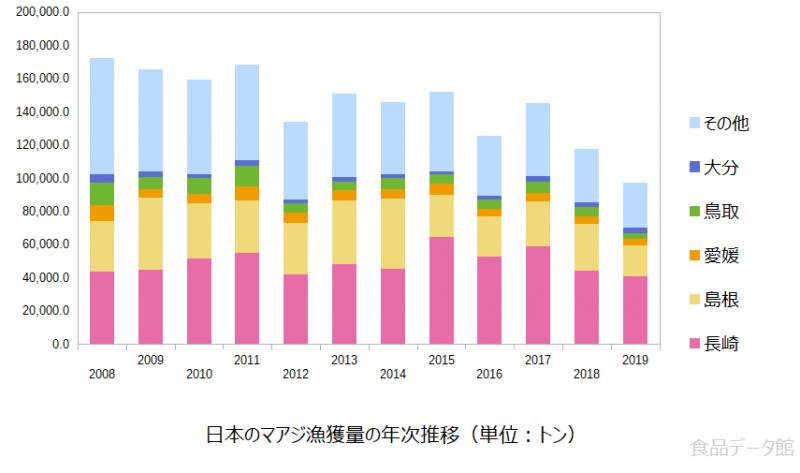 日本のマアジ(真鰺)漁獲量の推移グラフ2019年まで