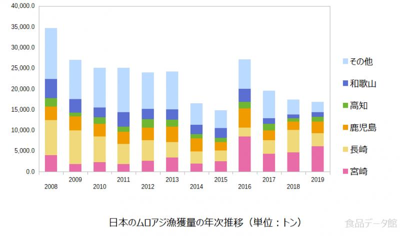 日本のムロアジ漁獲量の推移グラフ2019年まで