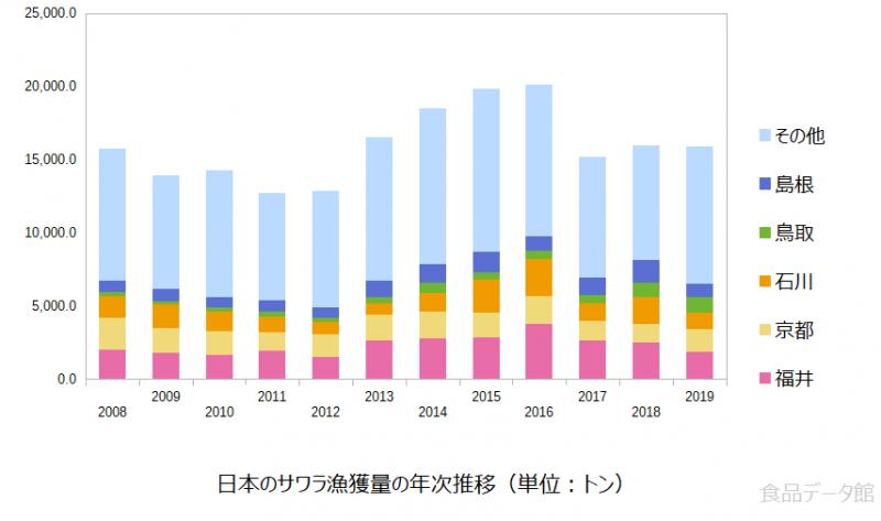 日本のサワラ(鰆)漁獲量の推移グラフ2019年まで