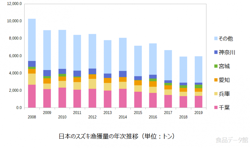 日本のスズキ(鱸)漁獲量の推移グラフ2019年まで