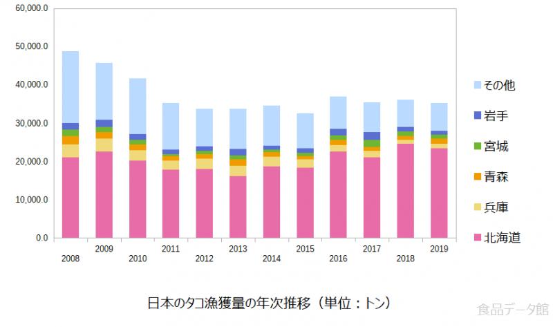 日本のタコ(蛸)漁獲量の推移グラフ2019年まで