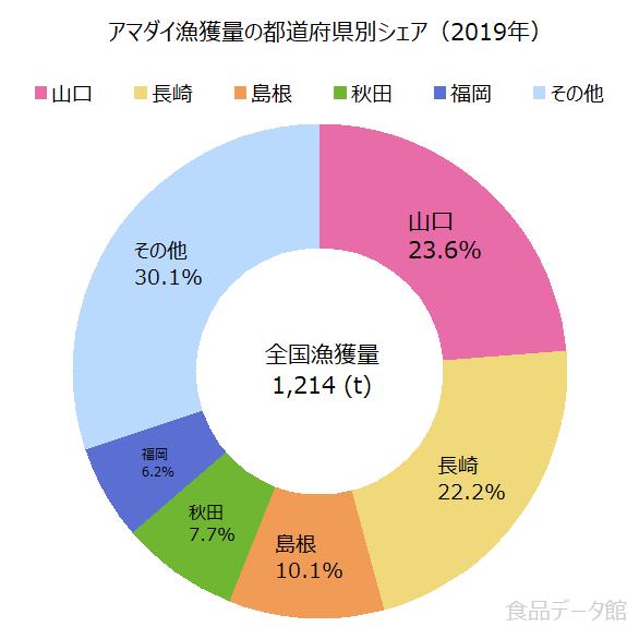 日本のアマダイ漁獲量の割合グラフ2019年