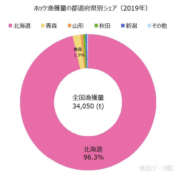 日本のホッケ漁獲量の割合グラフ2019年