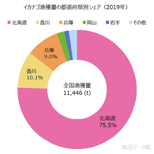 日本のイカナゴ漁獲量の割合グラフ2019年