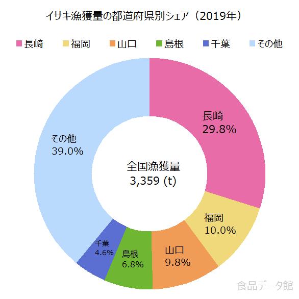日本のイサキ(伊佐木)漁獲量の割合グラフ2019年
