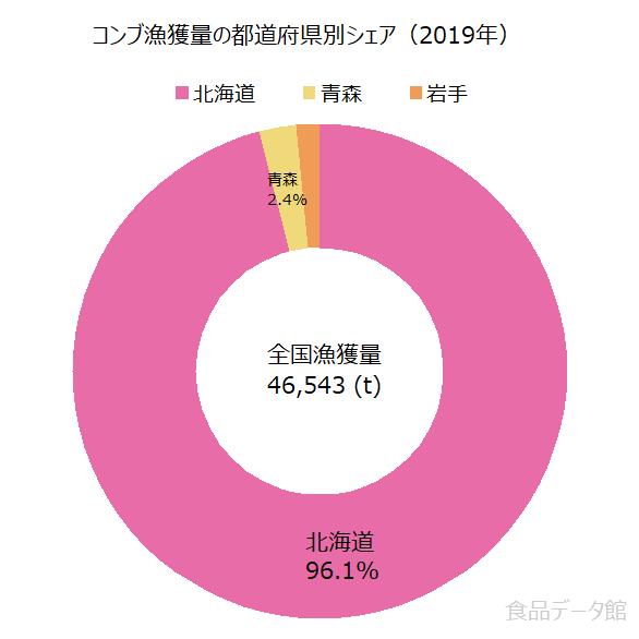 日本のコンブ(昆布)漁獲量の割合グラフ2019年