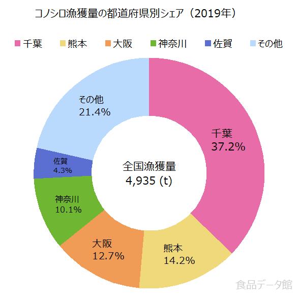 日本のコノシロ漁獲量の割合グラフ2019年