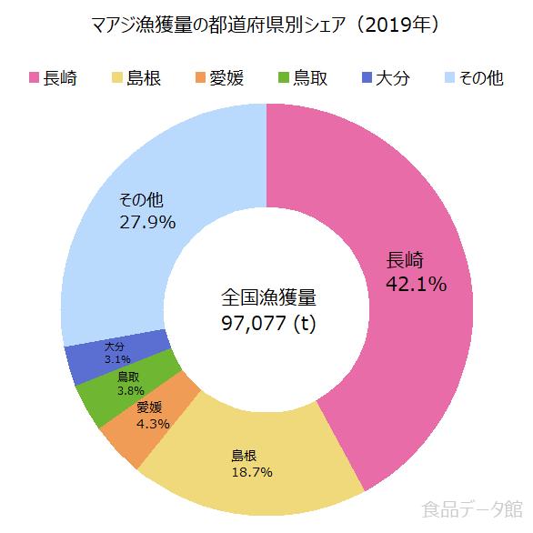 日本のマアジ(真鰺)漁獲量の割合グラフ2019年