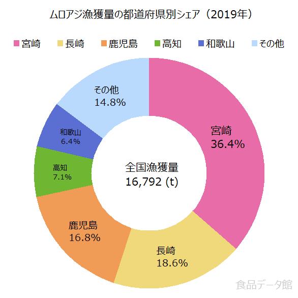 日本のムロアジ漁獲量の割合グラフ2019年