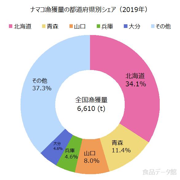 日本のナマコ(海鼠)漁獲量の割合グラフ2019年