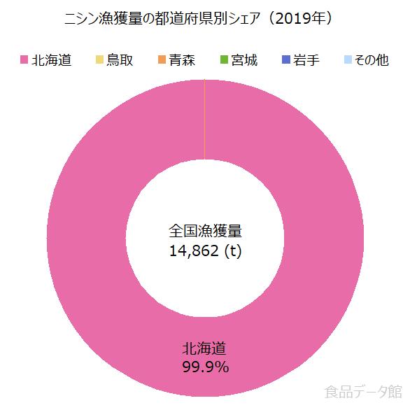日本のニシン(鰊)漁獲量の割合グラフ2019年