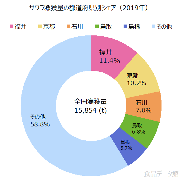 日本のサワラ(鰆)漁獲量の割合グラフ2019年