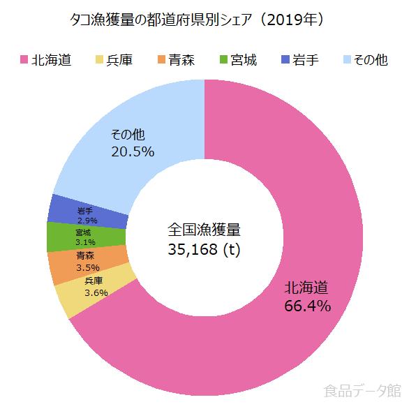 日本のタコ(蛸)漁獲量の割合グラフ2019年