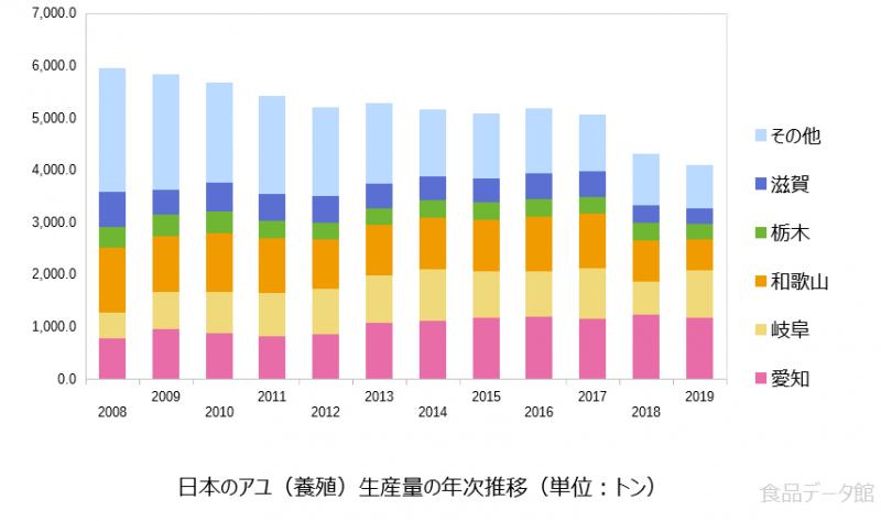 日本のアユ養殖生産量の推移グラフ2019年まで