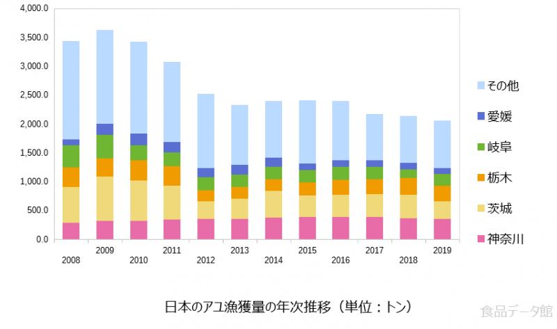 日本のアユ漁獲量の推移グラフ2019年まで