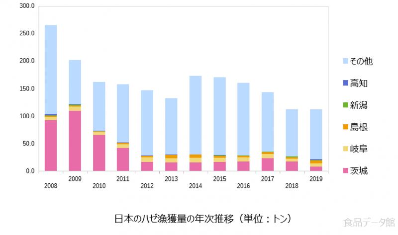 日本のハゼ漁獲量の推移グラフ2019年まで