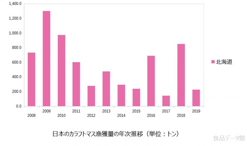 日本のカラフトマス漁獲量の推移グラフ2019年まで