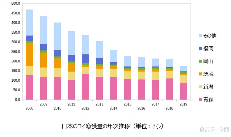 日本のコイ漁獲量の推移グラフ2019年まで