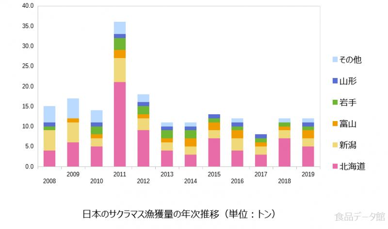 日本のサクラマス漁獲量の推移グラフ2019年まで