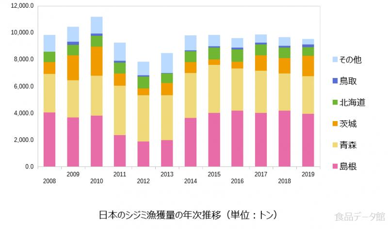 日本のシジミ漁獲量の推移グラフ2019年まで