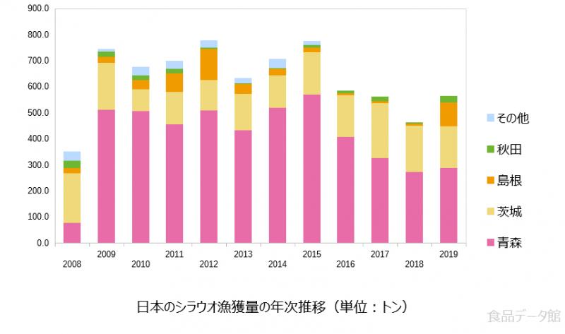 日本のシラウオ漁獲量の推移グラフ2019年まで