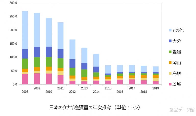 日本のウナギ漁獲量の推移グラフ2019年まで