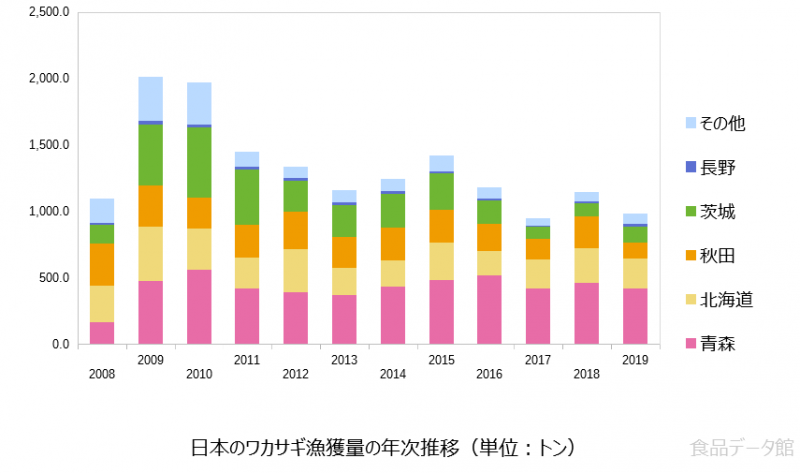 日本のワカサギ漁獲量の推移グラフ2019年まで