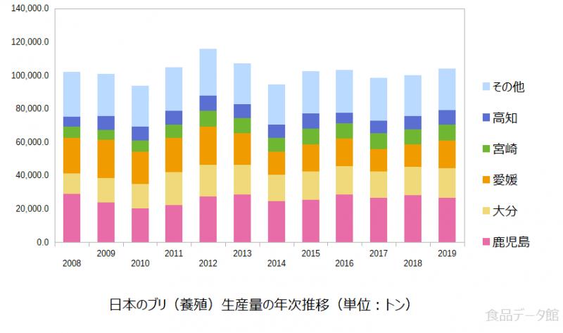日本のブリ養殖生産量の推移グラフ2019年まで
