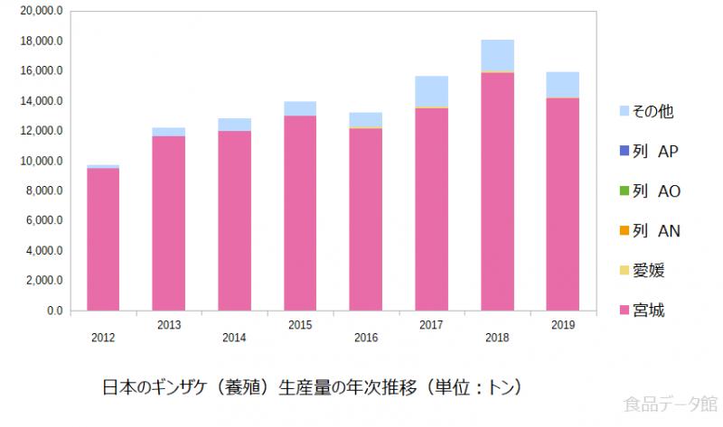 日本のギンザケ養殖生産量の推移グラフ2019年まで
