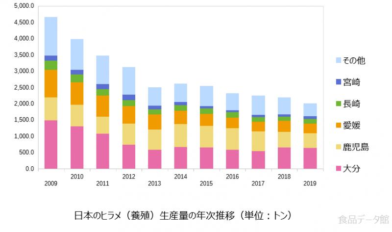 日本のヒラメ養殖生産量の推移グラフ2019年まで