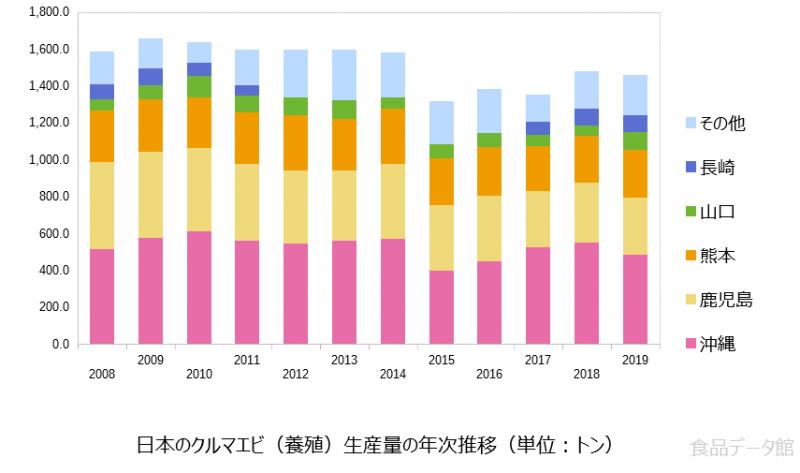 日本のクルマエビ養殖生産量の推移グラフ2019年まで