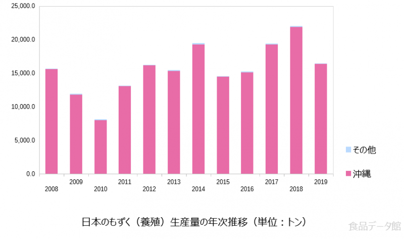 日本のもずく養殖生産量の推移グラフ2019年まで