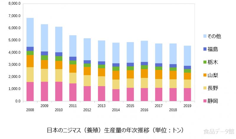 日本のニジマス養殖生産量の推移グラフ2019年まで