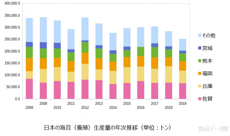 日本の海苔養殖生産量の推移グラフ2019年まで