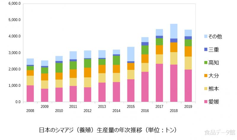 日本のシマアジ養殖生産量の推移グラフ2019年まで