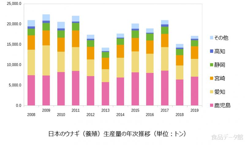 日本のウナギ養殖生産量の推移グラフ2019年まで