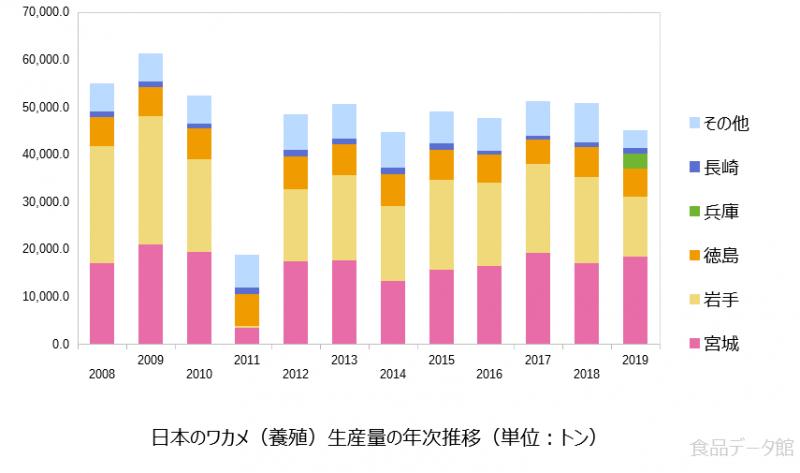 日本のワカメ養殖生産量の推移グラフ2019年まで