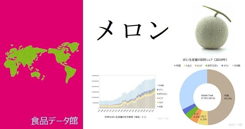 世界のメロン生産量ランキングのアイキャッチ