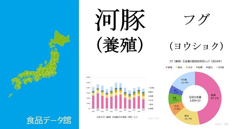 日本のフグ養殖生産量ランキングのアイキャッチ
