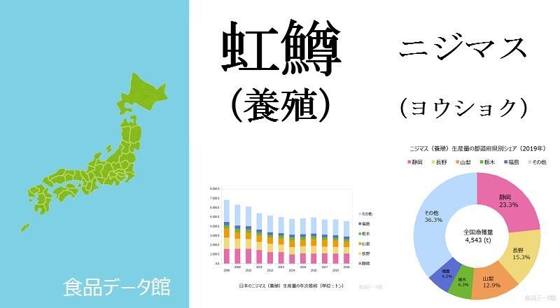 日本のニジマス養殖生産量ランキングのアイキャッチ