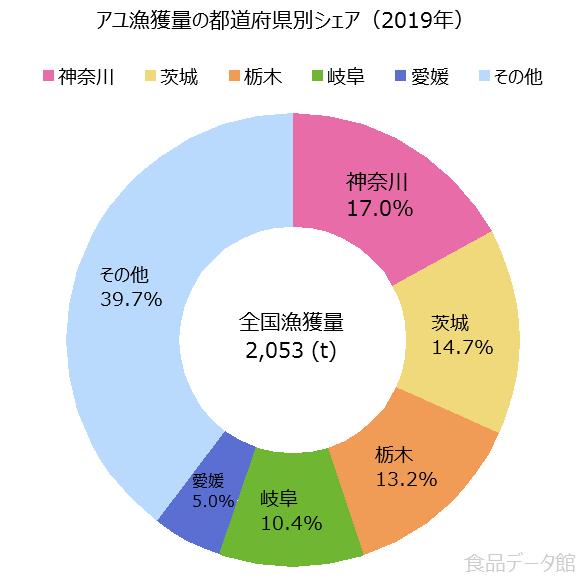 日本のアユ漁獲量の割合グラフ2019年