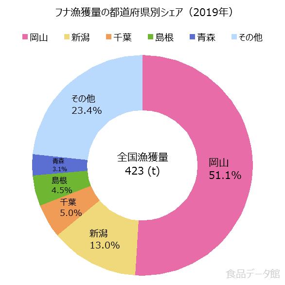 日本のフナ漁獲量の割合グラフ2019年