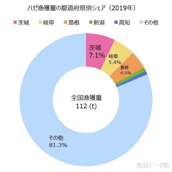 日本のハゼ漁獲量の割合グラフ2019年