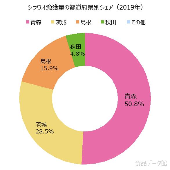 日本のシラウオ漁獲量の割合グラフ2019年