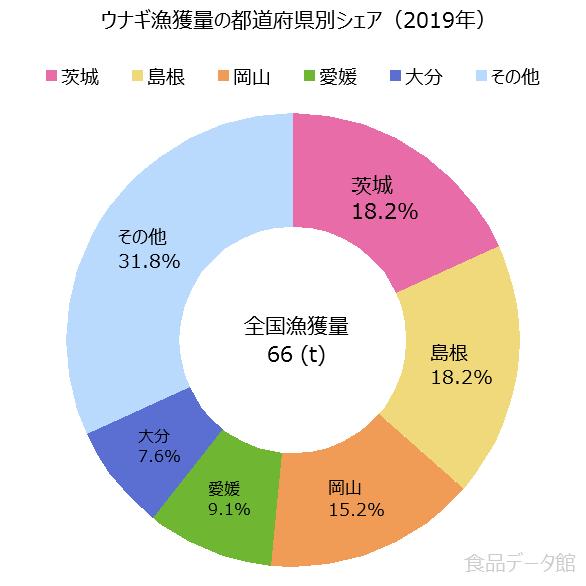 日本のウナギ漁獲量の割合グラフ2019年