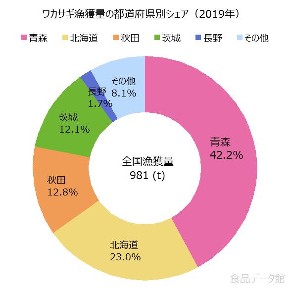 日本のワカサギ漁獲量の割合グラフ2019年
