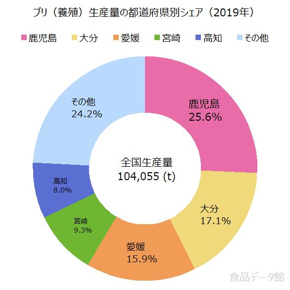 日本のブリ養殖生産量の割合グラフ2019年