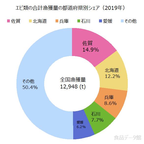 日本のエビ類の合計漁獲量の割合グラフ2019年
